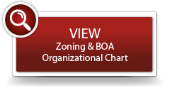 Land Zoning Org Chart