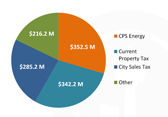 Chart of  CPS Energy $352.5 Million, Current Property Tax $342.2 Million, City Sales Tax $285.2 Million, Other $213.5 Million
