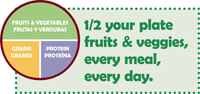 Core Message: 1/2 your plate fruits & veggies, every meal, every day.