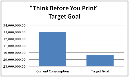 Think Before You Print Target Goal graph