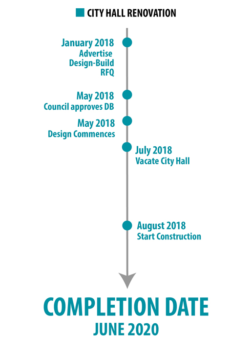 Timeline of City Hall renovations, with a projected completion date of June 2020