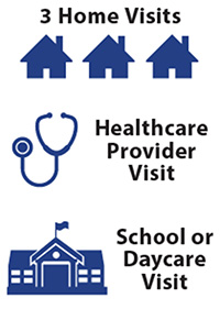 Three Home Visits, Health Care Provider Visits, and School or Day Care Visits
