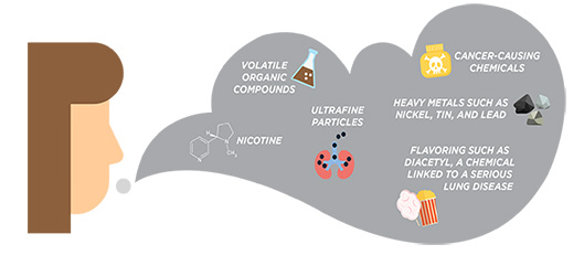 Aerosols contain nicotine • volatile organic compounds • ultrafine particles • cancer-causing chemicals • heavy metals such as nicke, tin, and lead • Flavoring such as diacetyl, a chemical linked to a serious lung disease
