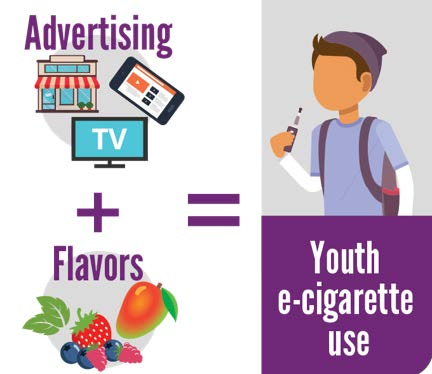 Advertising + Flavors = Youth e-cigarettes use
