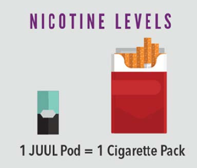 Nicotine Levels: 1 JUUL Pod = 1 Cigarette Pack
