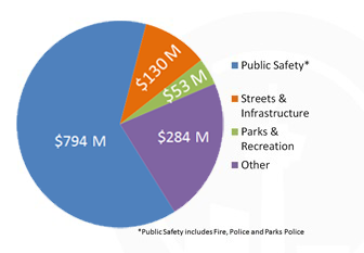 Chart of where the city spends the money.