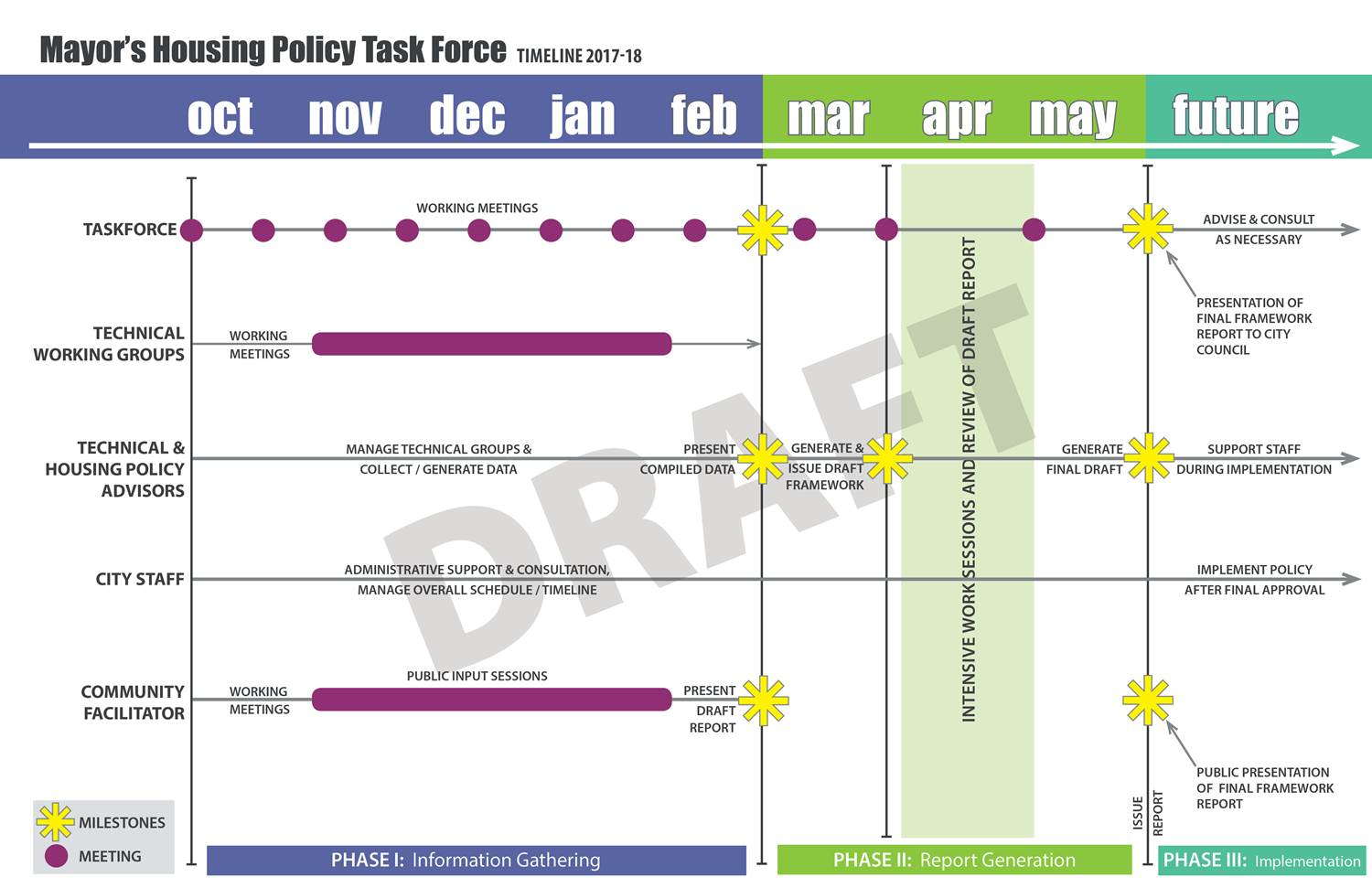 Mayor's Housing Policy Task Force Timeline 2017-18