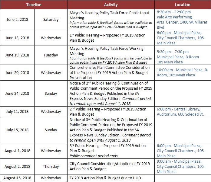 timeline table