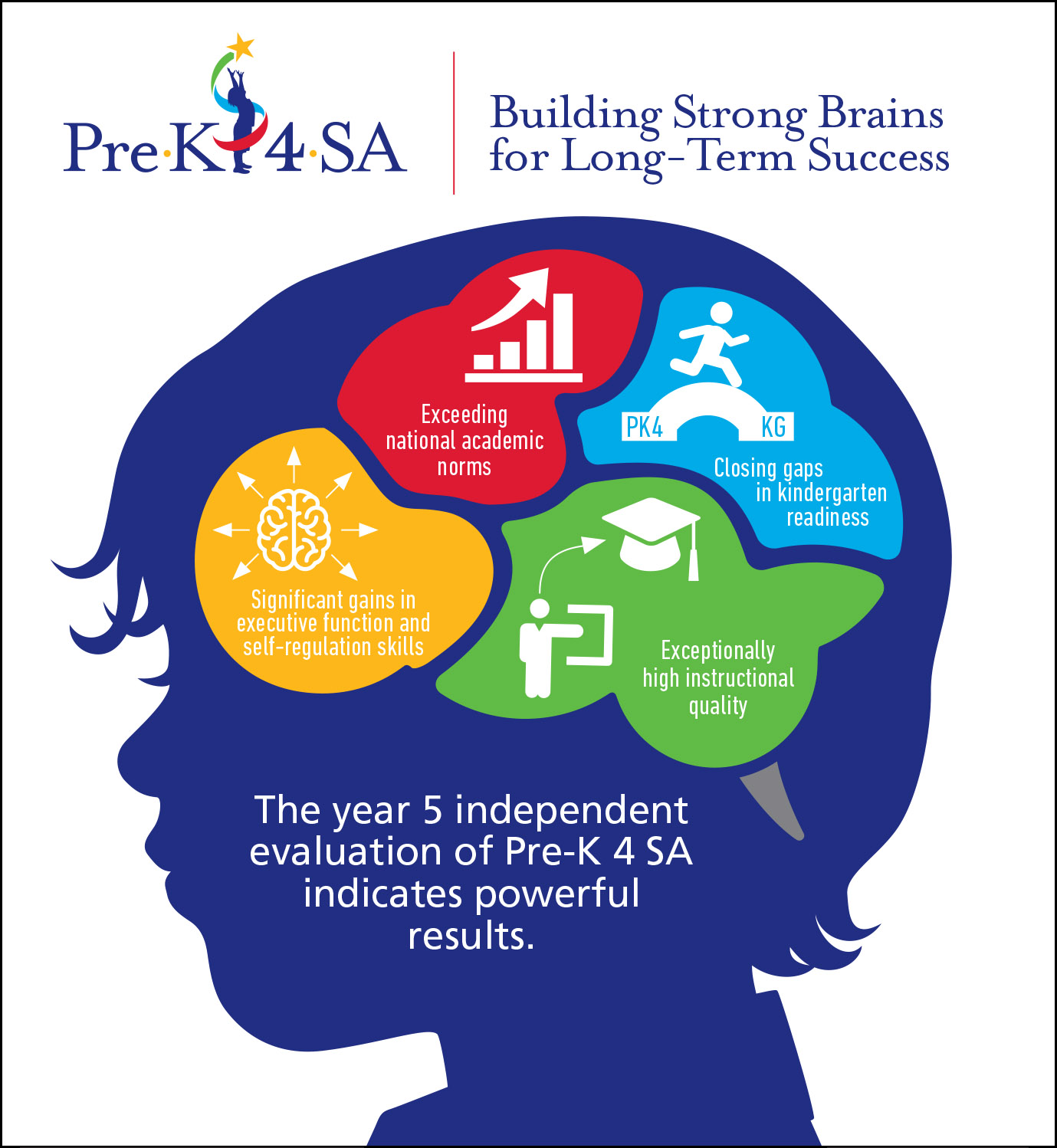Pre-K 4 SA Building Strong Brains for Long-Term Success