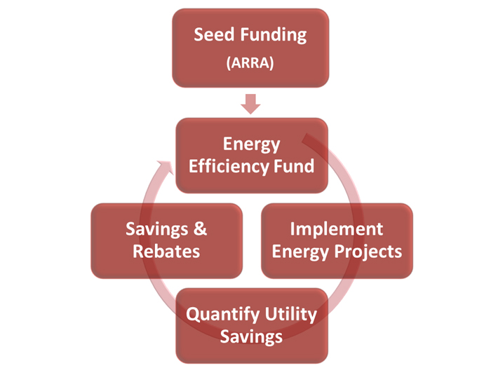 Seed funding (ARRA) for the Energy Efficiency Fund is used to used to Implement Energy Projects. COSA Realizes Utility Savings and Appropriate Savings and Rebates are returned to Energy Efficiency Fund.