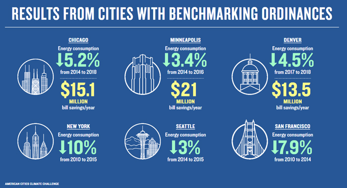 Results from Cities with Benchmarking Ordinances