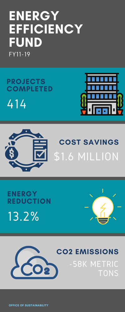 Energy Efficiency Fund FY 11-19. Projects Completed: 414. Cost Savings: $1.6 million. Energy Reduction: 13.2%. CO2 Emissions: -58K Metric Tons.