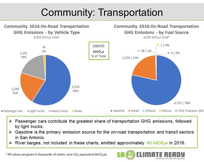 Community Transportation Slide