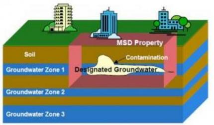 ground water msd image